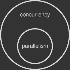 *2. Parallelism is a subset of concurrency.*